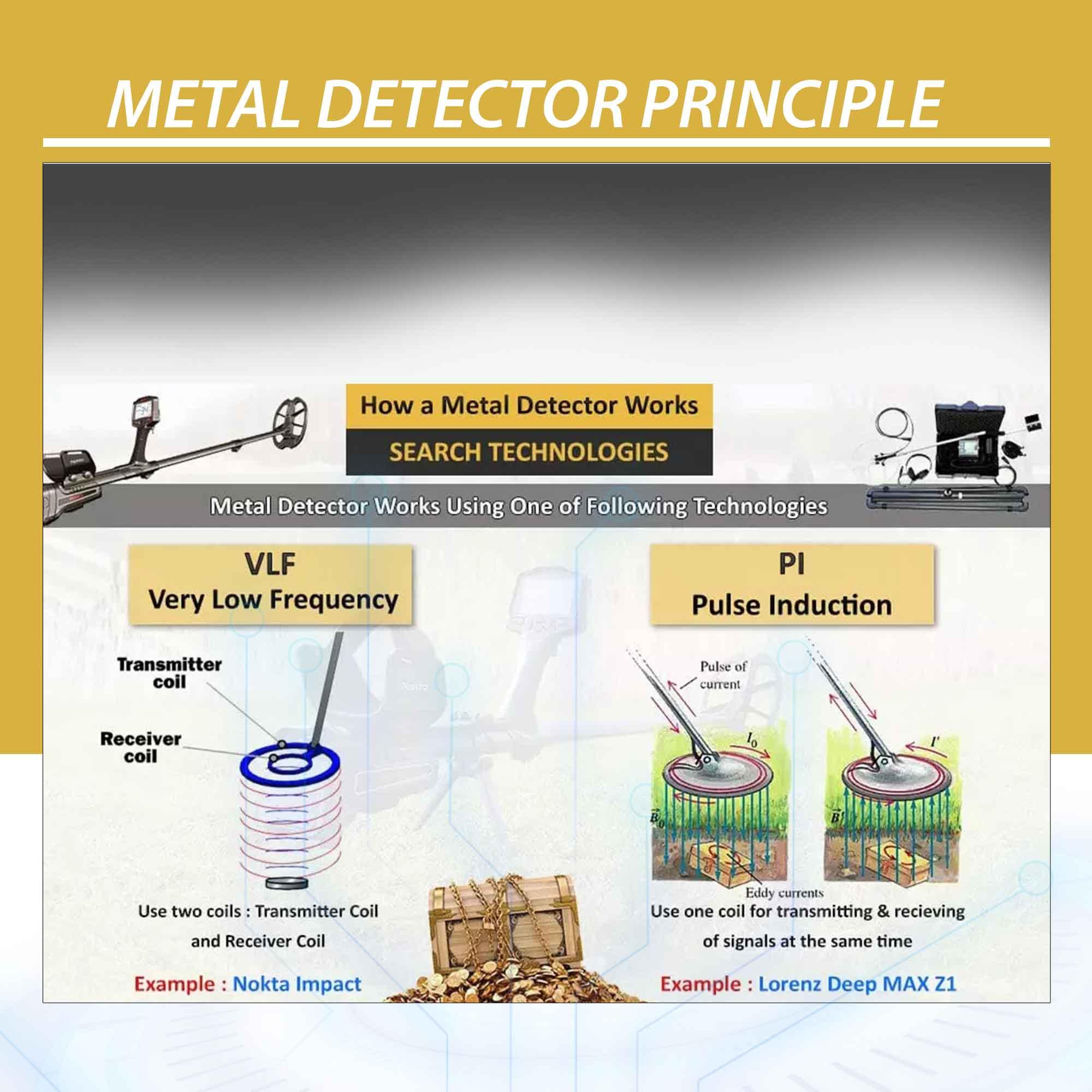 Metal-Detector-Principle